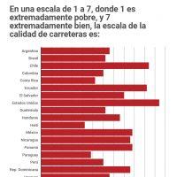 ¿Qué países de América Latina tienen las mejores vías?
